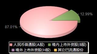 國藥一致000028股權結構分布圖