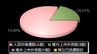 深赛格000058股权结构分布图