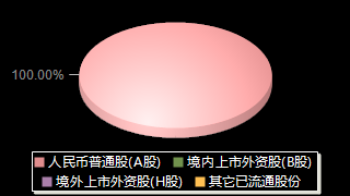 格力電器000651股權結構分布圖