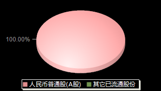ST天宝002220股权结构分布图
