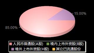海普瑞002399股權結構分布圖