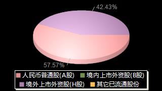 青岛银行002948股权结构分布图