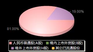 民生银行600016股权结构分布图