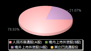中国石化600028股权结构分布图
