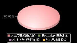 鲁商发展600223股权结构分布图