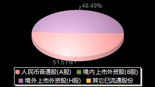 青岛啤酒600600股权结构分布图