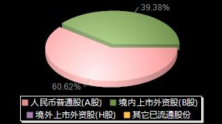 老凤祥600612股权结构分布图