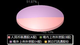 中船防務600685股權結構分布圖