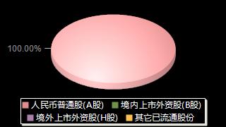 *ST工新600701股权结构分布图