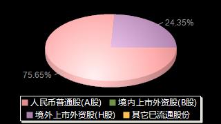 工商银行601398股权结构分布图