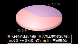 中海油服601808股权结构分布图