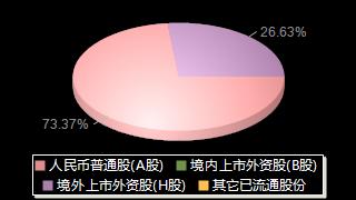 紫金矿业601899股权结构分布图