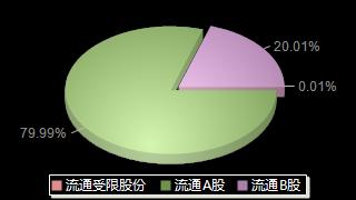 深赛格000058股本结构图