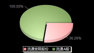ST地矿000409股本结构图