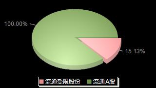 ST宜化000422股本结构图