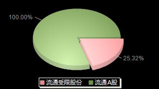 *ST盈方000670股本结构图