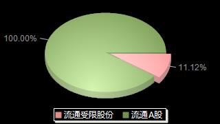 景峰医药000908股本结构图