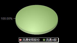 *ST中捷002021股本结构图