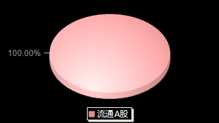 御银股份002177股本结构图