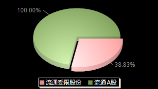 广百股份002187股本结构图