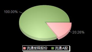大立科技002214股本结构图