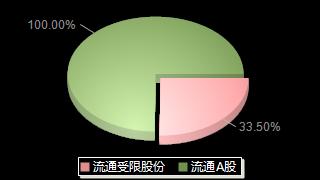三力士002224股本結構圖