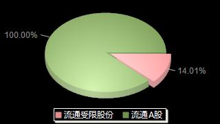 超华科技002288股本结构图