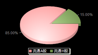 海普瑞002399股本結構圖
