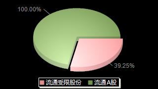 未名医药002581股本结构图