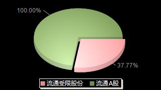 史丹利002588股本结构图