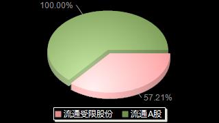 海思科002653股本結構圖