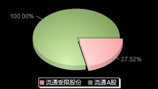 普邦股份002663股本结构图