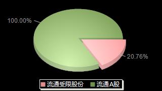 红旗连锁002697股本结构图