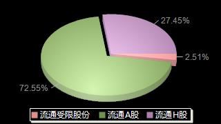 浙江世宝002703股本结构图