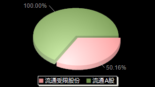 坚朗五金002791股本结构图