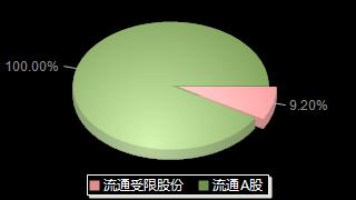 天孚通信300394股本結構圖