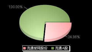 汉宇集团300403股本结构图