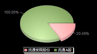 山河药辅300452股本结构图