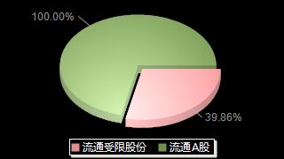 苏奥传感300507股本结构图