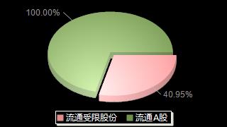 金陵体育300651股本结构图