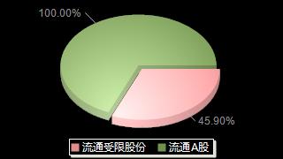 泰林生物300813股本结构图