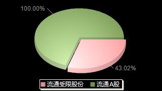 爱克股份300889股本结构图