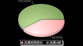 火星人300894股本结构图