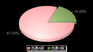 民生银行600016股本结构图