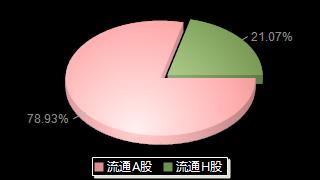 中国石化600028股本结构图