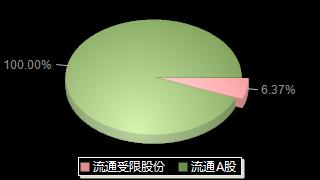 海正藥業600267股本結構圖