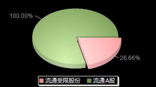 国药股份600511股本结构图