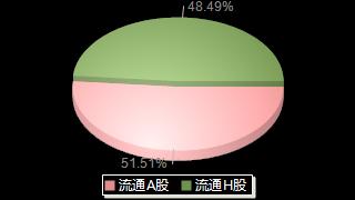 青岛啤酒600600股本结构图