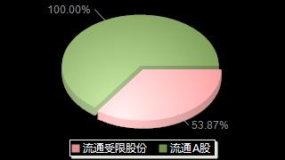 强生控股600662股本结构图