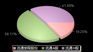 中船防務600685股本結構圖